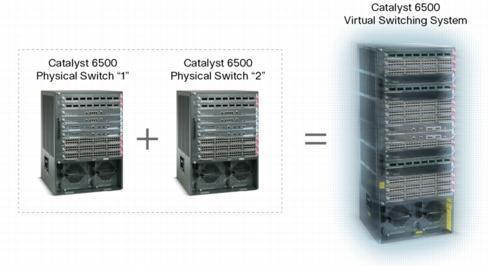 Коммутаторы и маршрутизаторы   CBS – системный интегратор