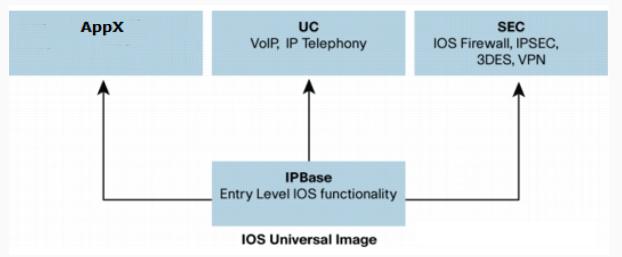 Какова схема лицензирования программного обеспечения IOS XE для маршрутизаторов серии ISR 4000?