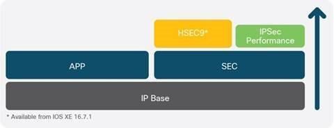 Какова схема лицензирования программного обеспечения IOS XE для маршрутизаторов серии ISR 1000?