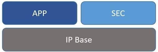 Какова схема лицензирования программного обеспечения IOS для маршрутизаторов серии ISR 900?